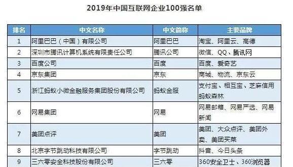 中国互联网企业100强榜单,互联网百强企业有多强?