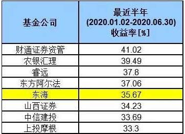 哪个基金公司业绩最好?基金公司业绩排名TOP50榜单出炉