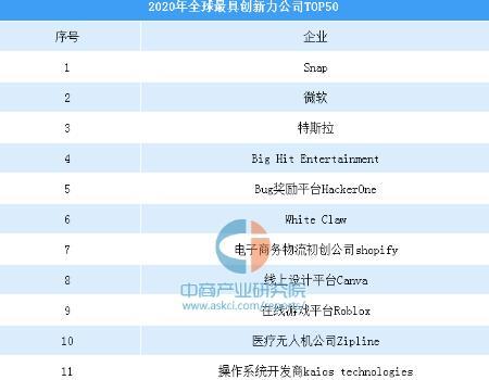2020年度全球最具创新力公司排行榜&中国最具创新力公司排行榜出炉