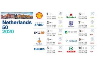 2020荷兰最有价值的50大品牌排行榜公布:壳牌毕马威荷兰国际集团蝉联前三位
